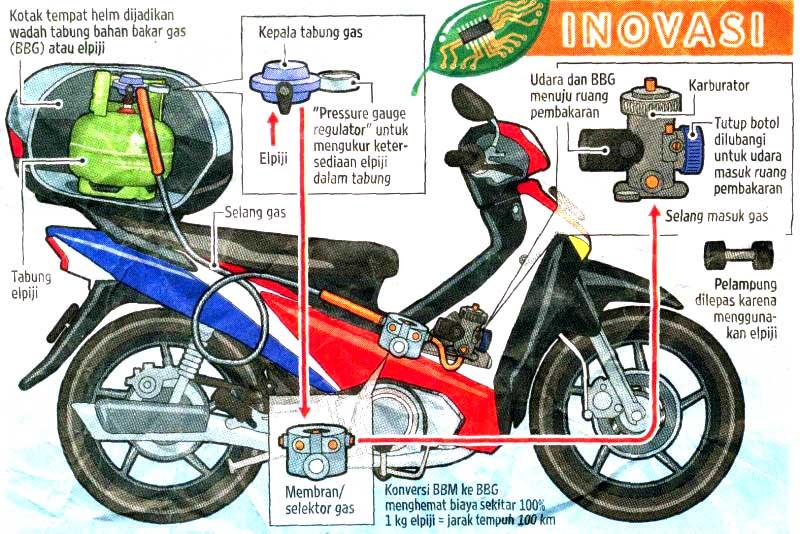 Bahan Bakar GAS Untuk Sepeda Motor